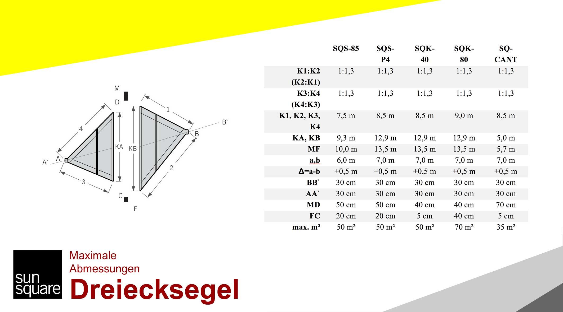 Dreiecksegel Sonnenschutz Skizze