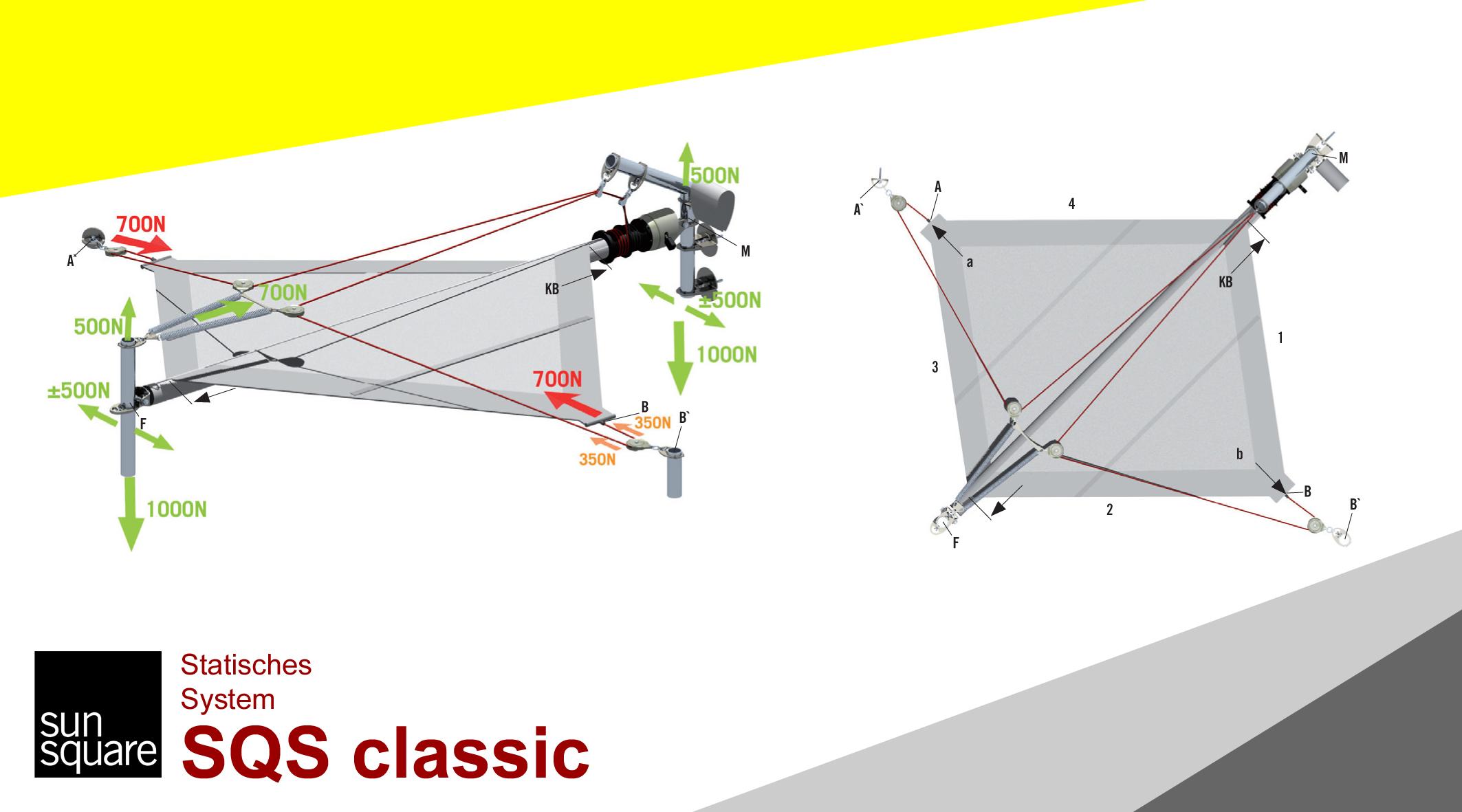 SunSquare Sonnensegel automatisch aufrollbar mit SQS Classic
